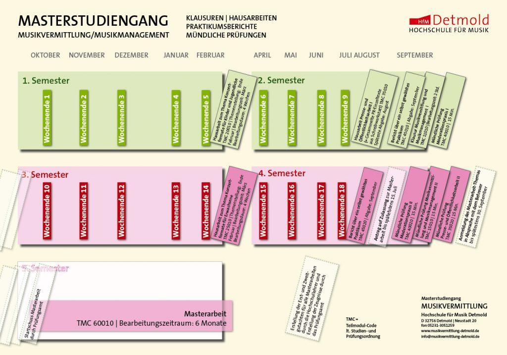 Studienstruktur Master MV Detmold